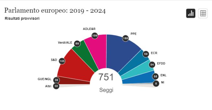 Elezioni Europee cosa cambia Verdi