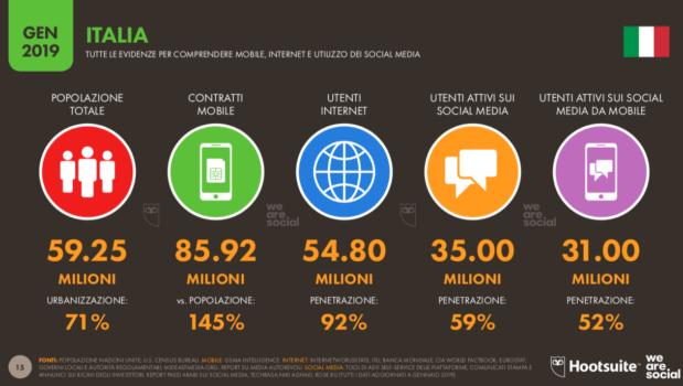 realtà digitale - online e offline