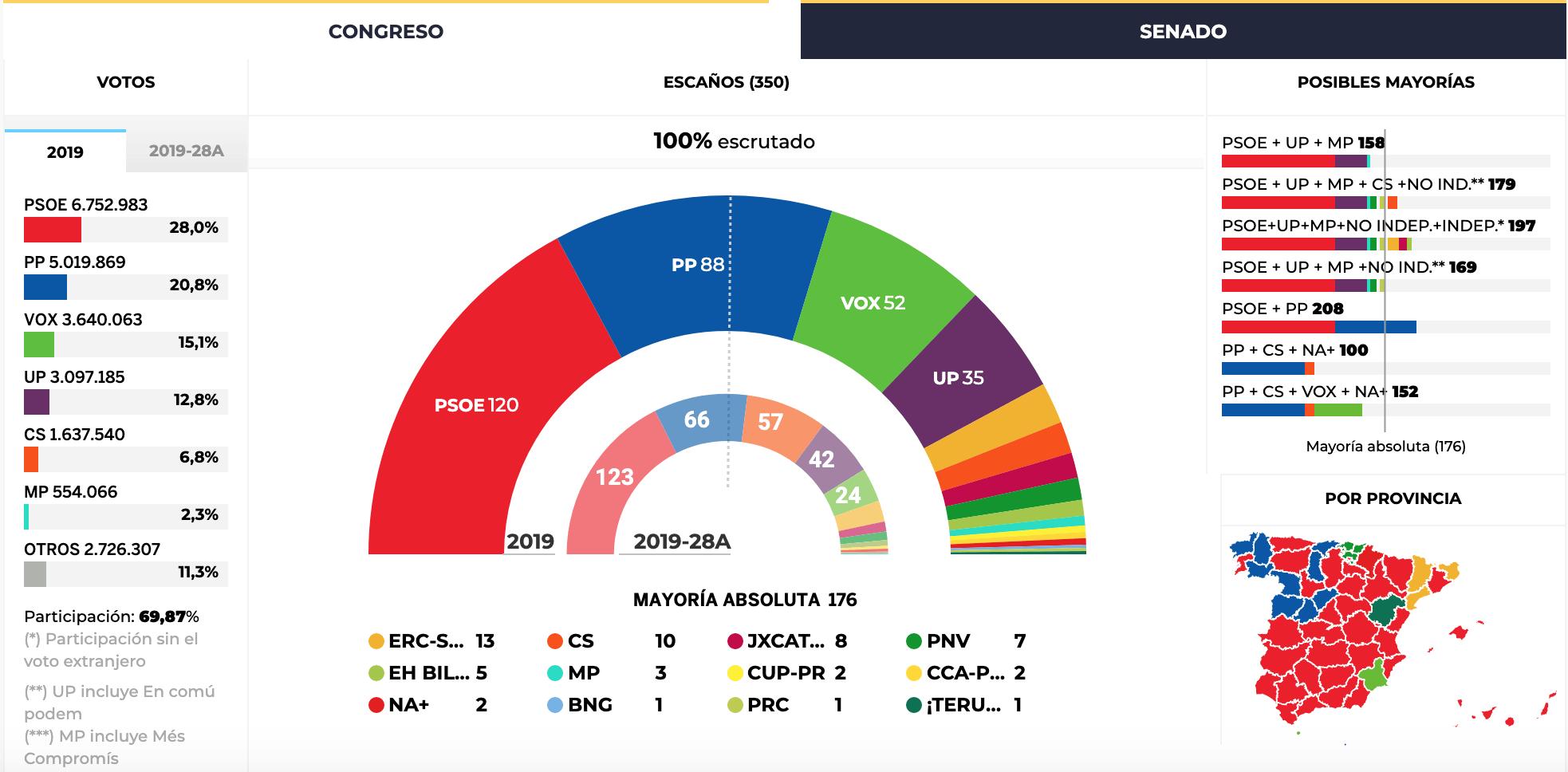 Elezioni in Spagna