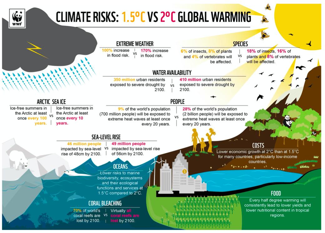 Cambiamento climatico-evoluzione del clima