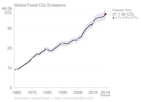 Quanto ci costa il fallimento politico sul cambiamento climatico