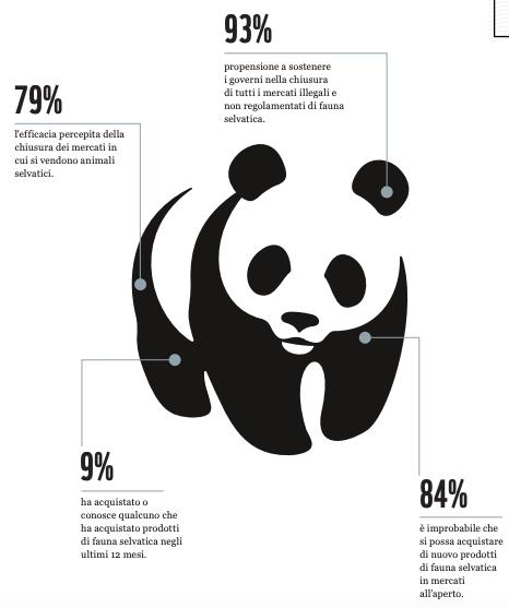 WWF: gli asiatici sono favorevoli allo stop del commercio degli animali selvatici?
