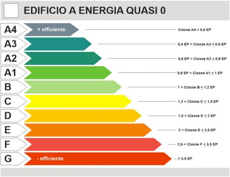 Efficientamento energetico: come funziona l' ecobonus al 110%