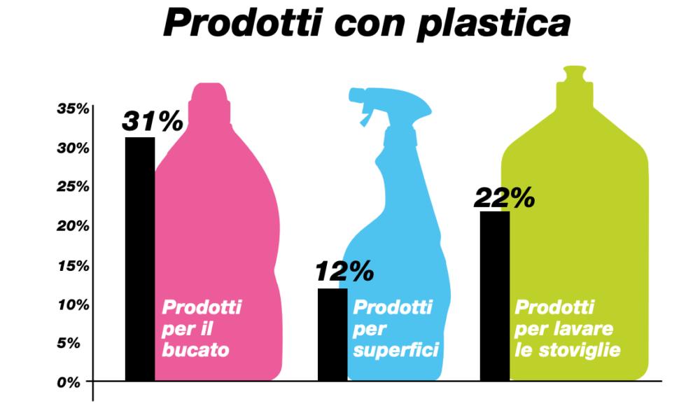 Plastica liquida detersivi Greenpeace Italia