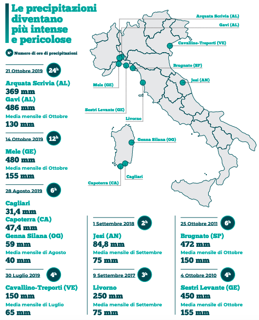 Inondazione a Palermo: ignorare la crisi climatica è distruggere il futuro