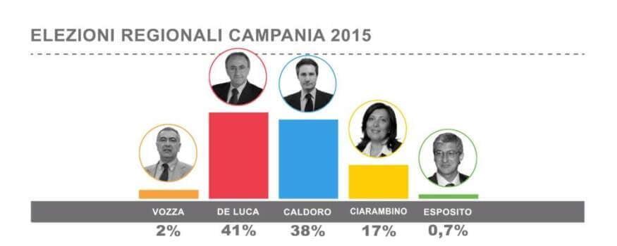 De Luca, Caldoro, Ciarambino - sondaggi 2015