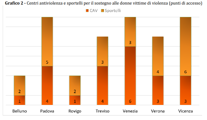 violenza contro le donne violenza sulle donne veneto