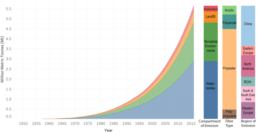 Pile e fibre sintetiche: storia di comodità e inquinamento