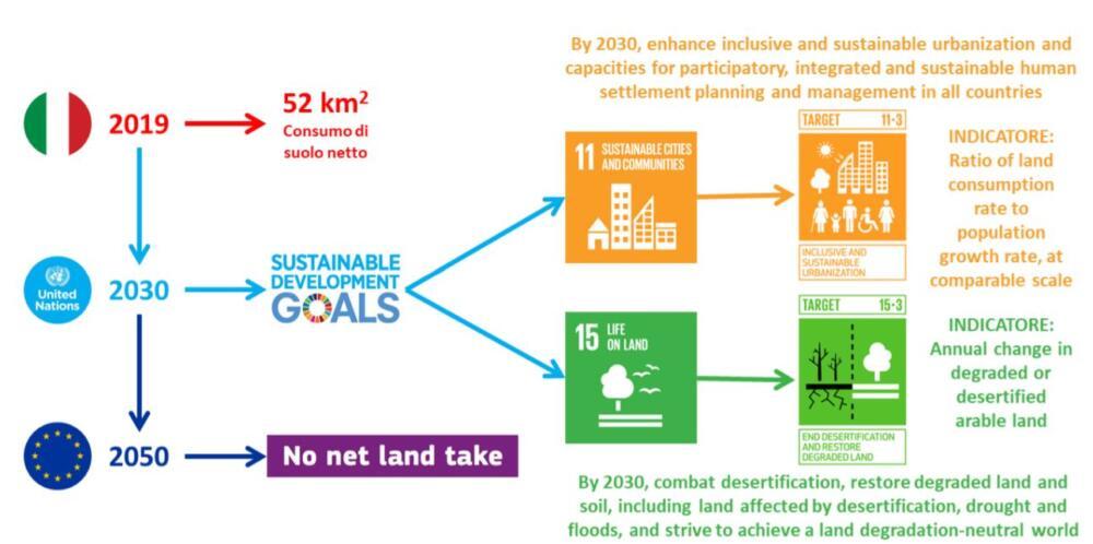 Consumo di suolo: il problema delle zone urbane e di una nuova legge