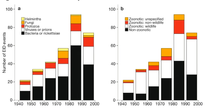 Cosa stiamo facendo per prevenire la prossima pandemia?